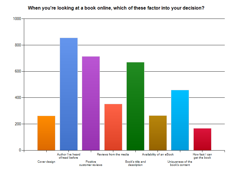What factors determine buying decisions of books online? Graph