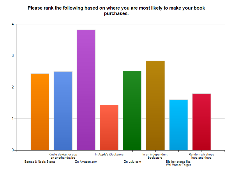 Where do you make your online book purchases? Graph