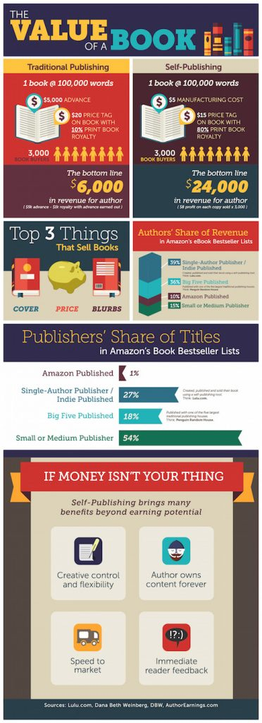 The Value of a Book Infographic