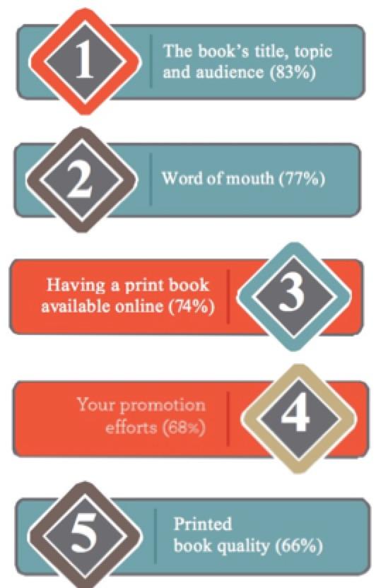 Top 5 Keys to author success