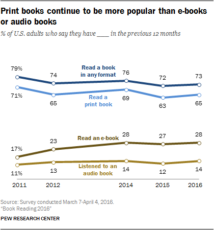Pew Research Book Habits study