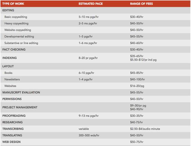 Editorial Freelancer Association Rates