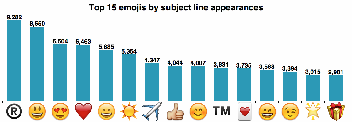 Mailchimp chart of the top emojis in 2017