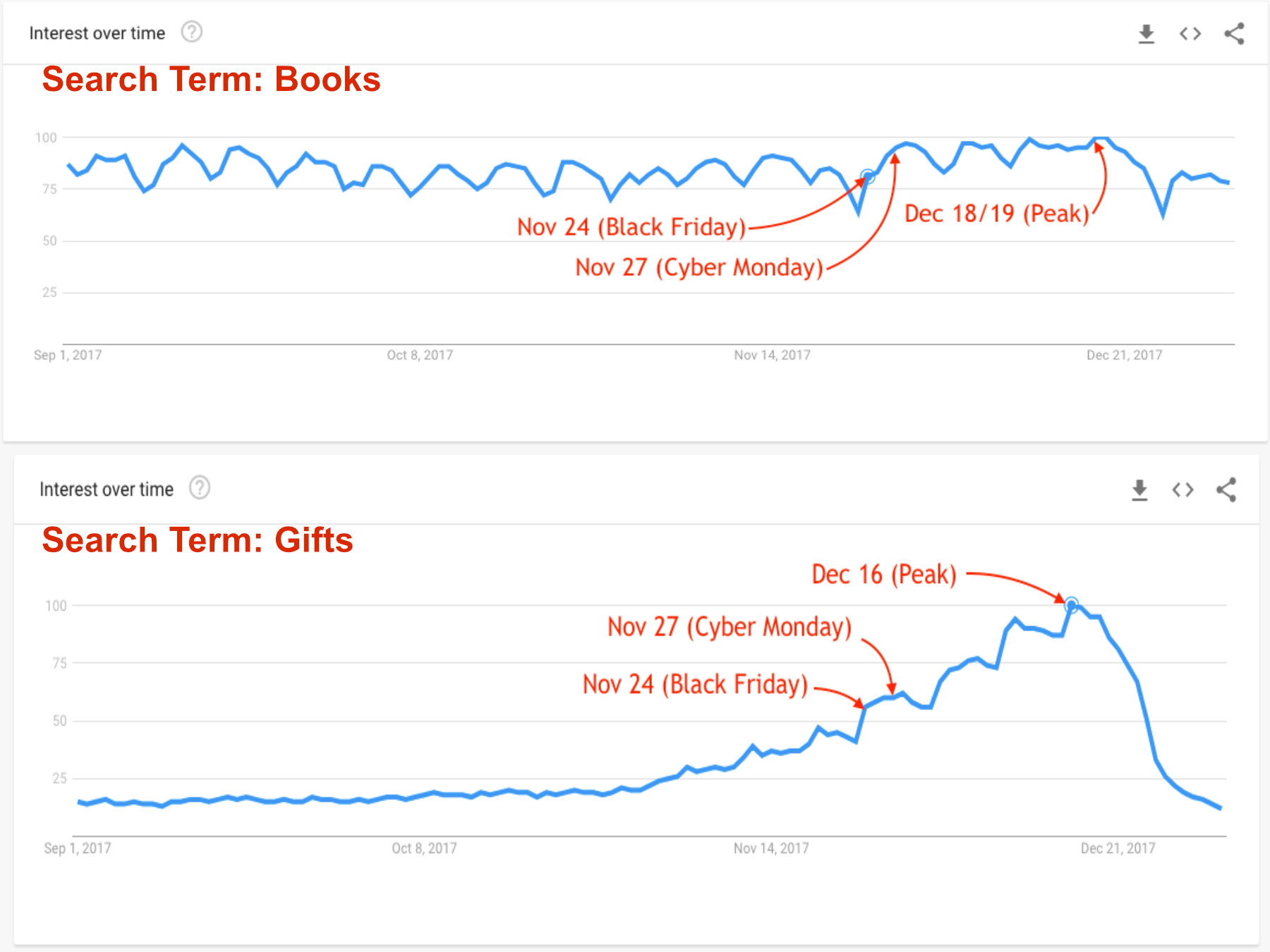 Google Trends search for Books