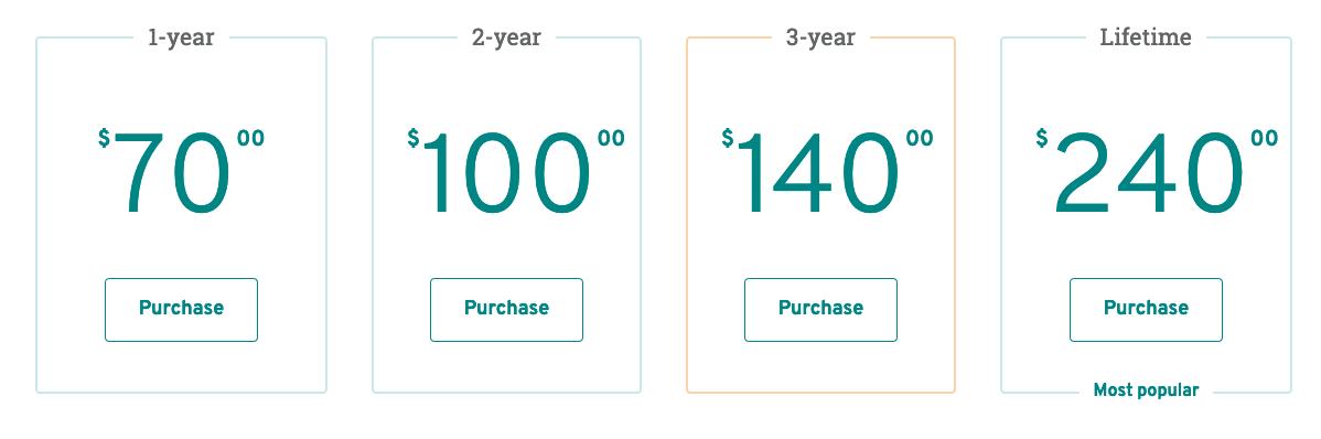 ProWritingAid Pricing chart